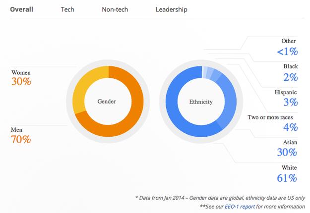 google graf