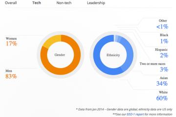 google graf3